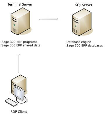 Sage full client or workstation install in terminal server