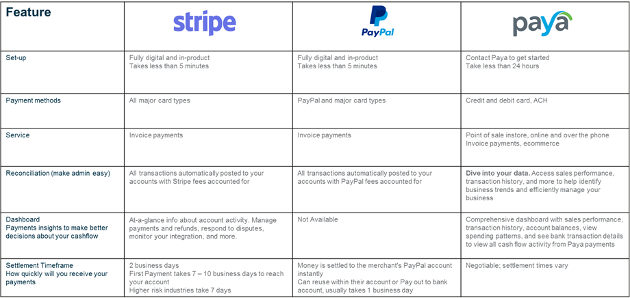 Stripe, PayPal, and Paya: Which one is best for your needs